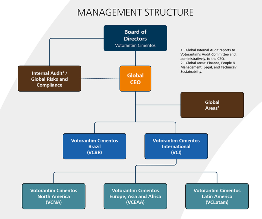 Management Structure
